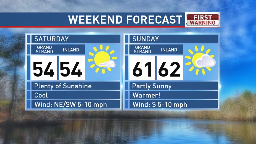 RT @EdPiotrowski: Weekend looks great! Cool Saturday. Warmer Sunday.  Dry all weekend. #scwx https://t.co/zzBCGNurmg