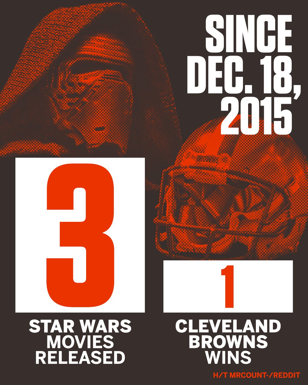 The Force has not been with the Browns. https://t.co/1QGCwzGCkU
