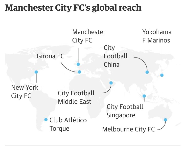 The size of Man City's football project is frightening. They currently own 9 clubs on 4 continents+the contracts of 240 footballers. The aim is to develop the world's best young talent at clubs they own+then selling them or sending the best to Man City.   https://t.co/F3G0locwGW