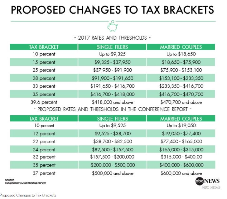 Here's what the GOP tax plan could mean for you https://t.co/S76gLROJ0E https://t.co/dysBLWmW5x