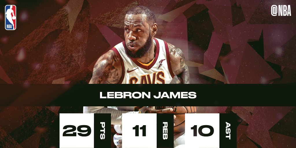 RT nbastats: 29 PTS / 11 REB / 10 AST.  LeBron James records his 5th triple-double of the season as cavs win 4th straight game! #SAPStatLineOfTheNight https://t.co/ho2YLOQnKR