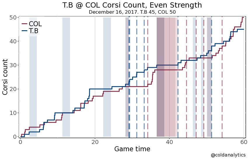 COL with a 53% even strength Corsi-for edge #bolts #avs #TBLvsCOL https://t.co/zWYnrqEAOo