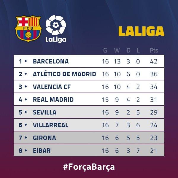 �� Así va la clasificación de @LaLiga  �� ✈️ Próxima parada, el Bernabéu ���� #ForçaBarça https://t.co/RTIux26JGA