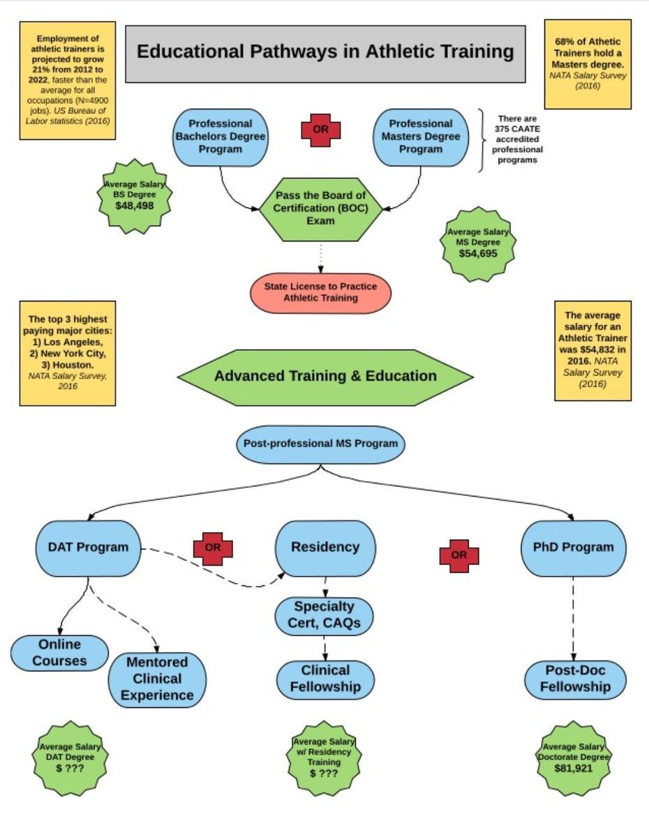 test Twitter Media - RT @LauraKunkelATC: Educational pathways in Athletic Training. https://t.co/041t1MHKah