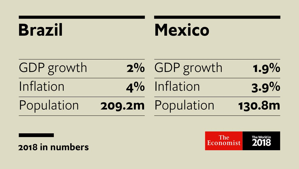 During a wave of elections, how might Latin America change in 2018?