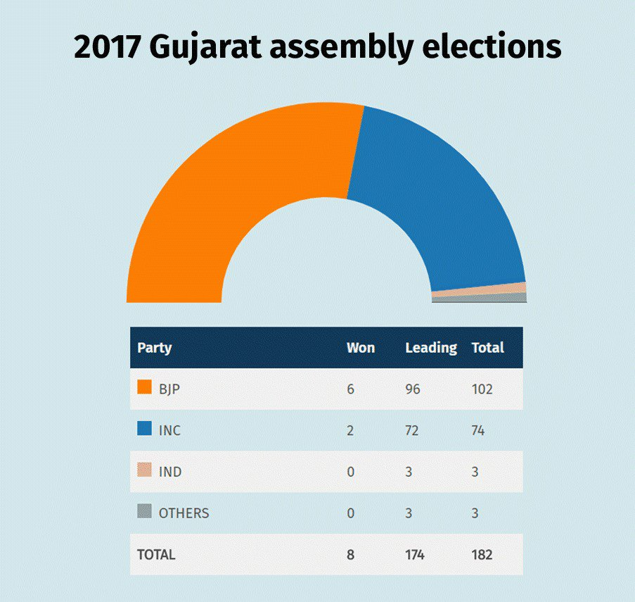 Gujarat Assembly Election results live: Modi's Maninagar stays with BJP, party leads in 100 seats
