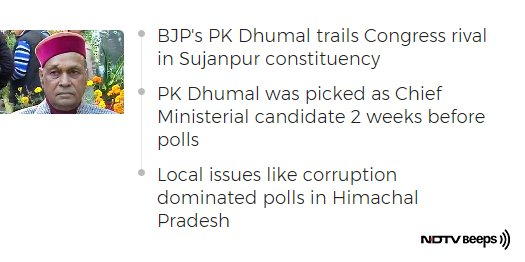 BJP Set To Win Himachal, Trends Bleak For Its Chief Ministerial Candidate