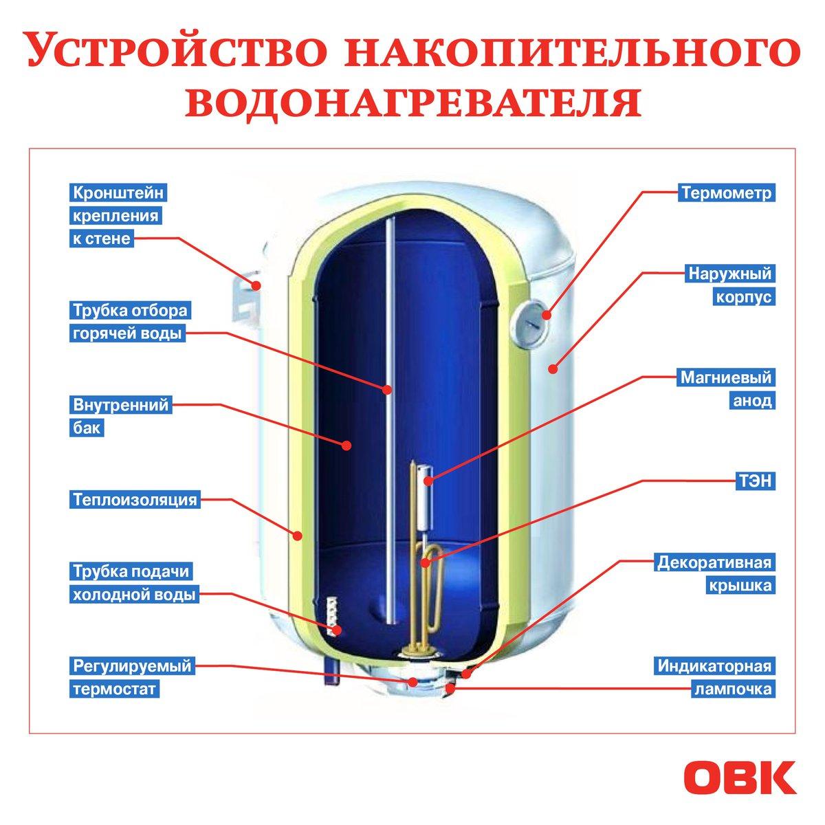 Схема установки бойлера накопительного