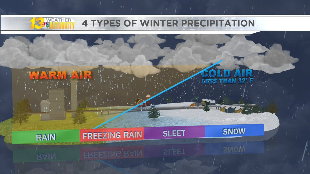 4 Types of Winter Precipitation