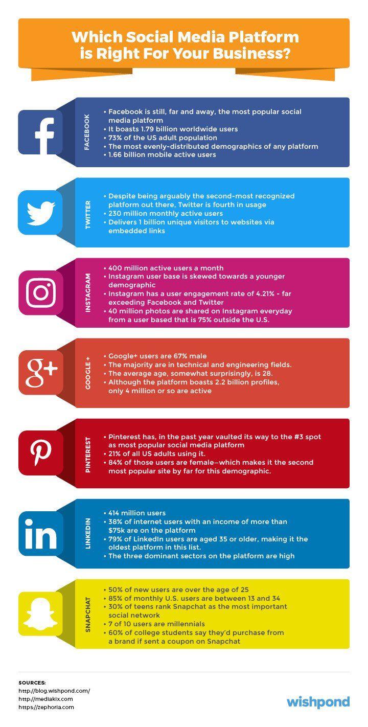 Which #SocialMedia platform is right for your #business? Very interesting #Infographic! #DigitalMarketing #Branding #GrowthHacking #SEO #SMM #Marketing #blog #EmailMarketing #Analytics #InboundMarketing #Entrepreneur #Startup #onlinemarketing #sales #branding https://t.co/5koLDuPaPl
