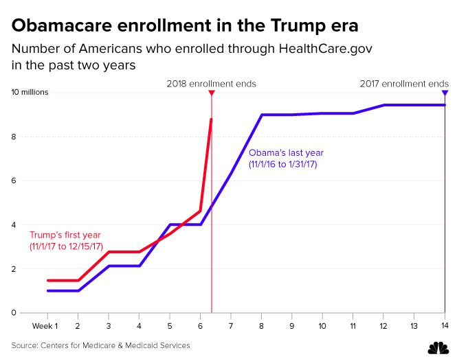 Nearly 9 million enroll in Obamacare, topping expectations.  Read more: