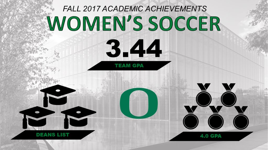 Could not be more proud of our team for the success in the classroom. We have some smart Ducks! #goducks https://t.co/0RX3J5iAXA