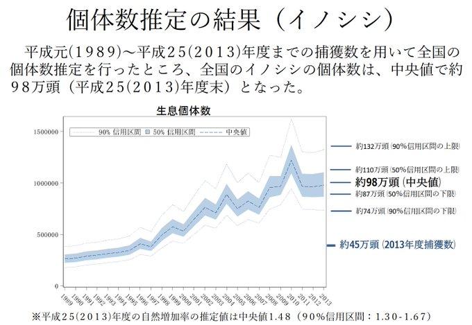 イノシシ 生息域 日本