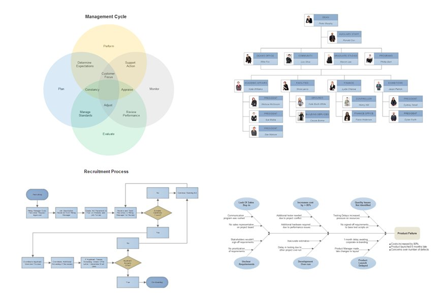 PERT Chart Examples  SmartDraw  Create Flowcharts Floor
