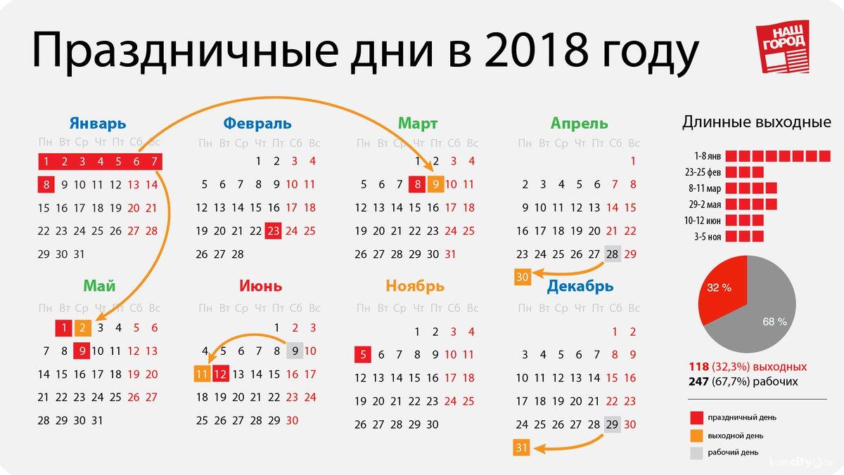 Праздничные дни в мае 2018 года. Как отдыхаем
