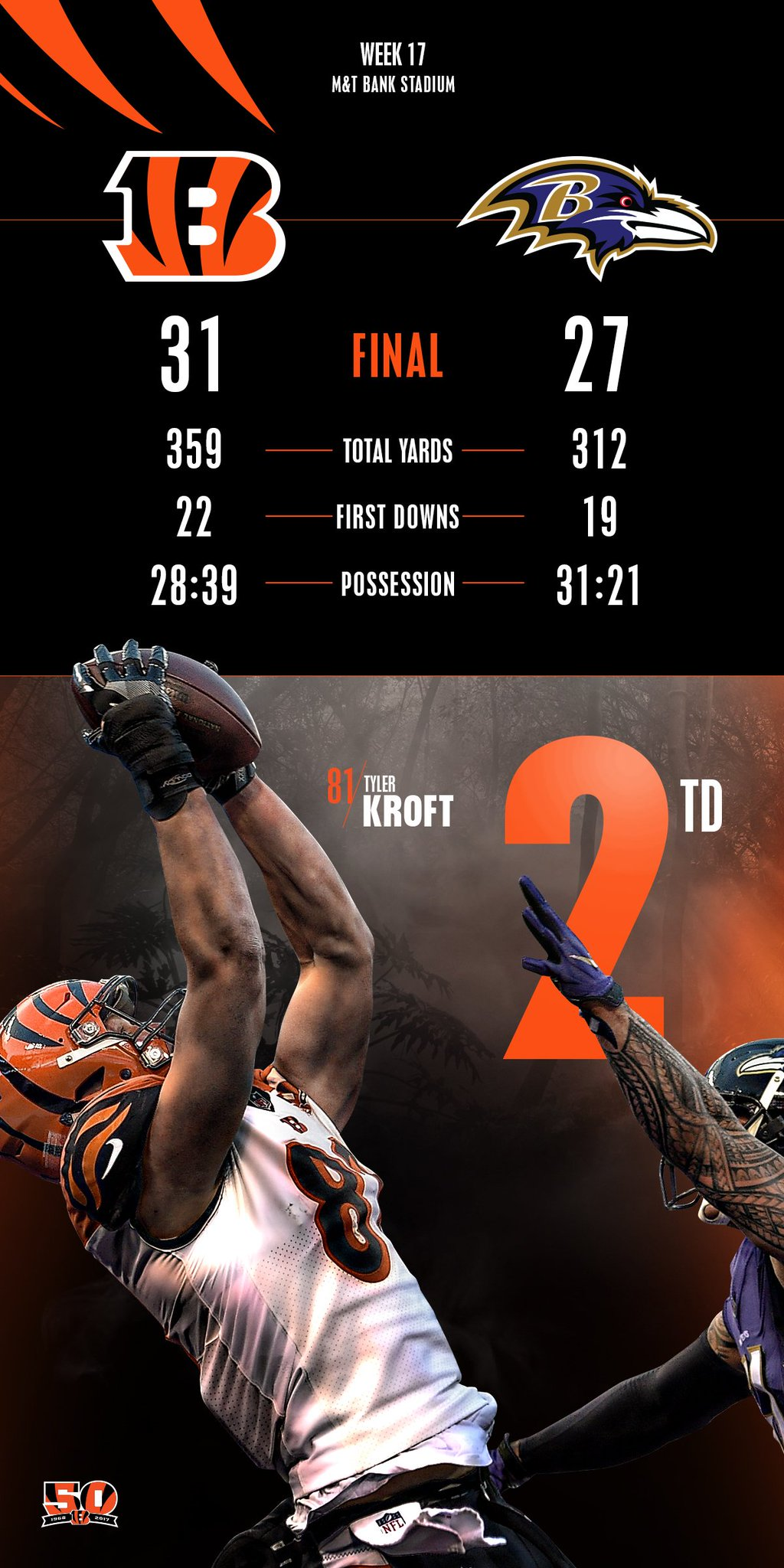 Ending the season with a WIN! #CINvsBAL #Bengals50  FULL HIGHLIGHTS: https://t.co/dlY3VdEkVT https://t.co/gDUSCoX6Cw