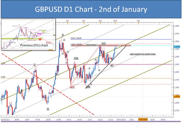 GBPUSD D1 CHART - MARKET REVIEW