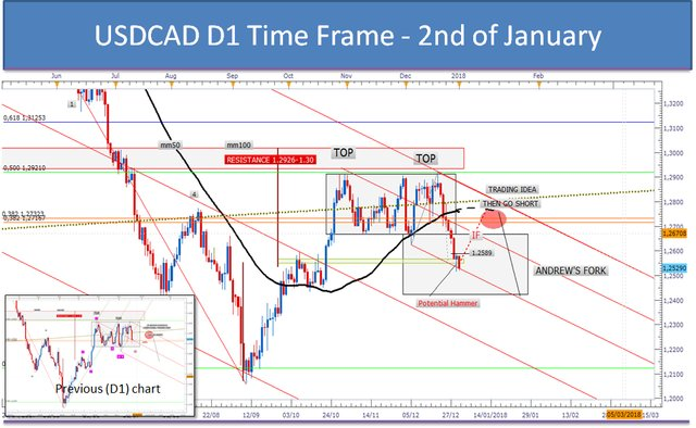 #USDCAD #FOREX #TRADING D1 TIME
