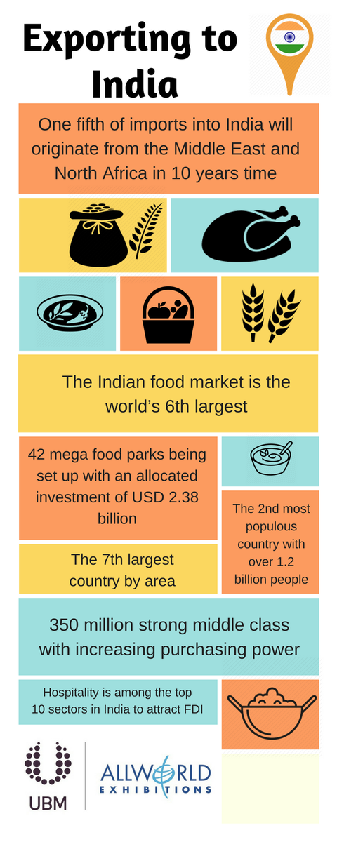 test Twitter Media - The Indian government has realised the country's potential in the hospitality industry and has taken several steps to make India a global hub #India #Exhibition #Food #Export #MondayMotivation https://t.co/5TfKYvZDEw