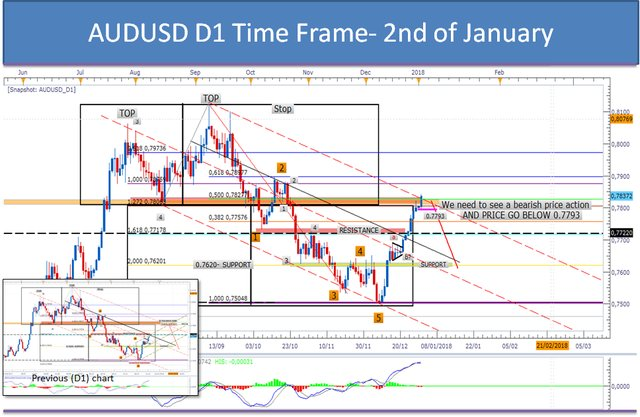 #AUDUSD #FOREX #TRADING D1 TIME