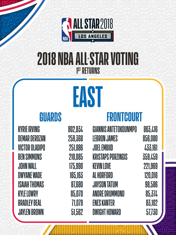 The #NBAAllStar Voting First Returns for Eastern Conference players!  VOTE NOW: https://t.co/UjbrNUQ7Vw https://t.co/ltlmLAo6S9