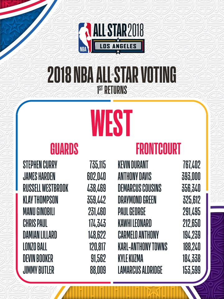 The #NBAAllStar Voting First Returns for Western Conference players!  VOTE NOW: https://t.co/UjbrNUQ7Vw https://t.co/haLOOJnnVd