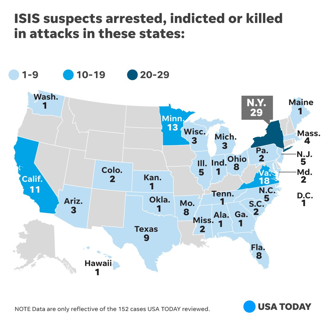 The ISIS attack numbers are from the 152 cases USA TODAY reviewed from 2014 to 2017.