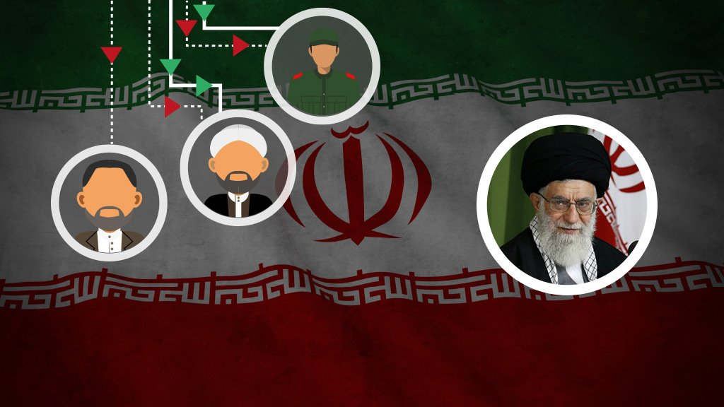 Power in Iran: a system governed by religion