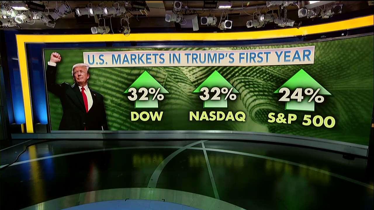 U.S. Markets in Trump's First Year https://t.co/GLRqgD1irA