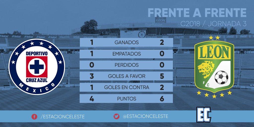 RT @EstacionCeleste: Con estos números se enfrentan #CruzAzul y @DaleFiera #CelesteTodaLaVida https://t.co/U1ep2kb6pC