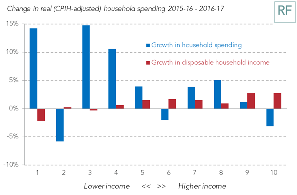 test Twitter Media - From @ONS data today and last week - household spending far outpaced household income growth between 2015-16 and 2016-17. This mismatch, along with rising inflation, has contributed to the recent slowdown in consumer spending https://t.co/YRribl9jmo
