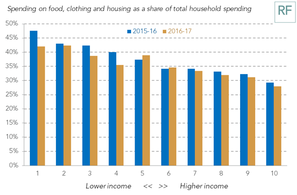 test Twitter Media - Lower-income households spend more on essentials – food, clothing and housing – than richer households. Among all households, their increased spending in the last financial year has gone on more discretionary items, such as recreation and travel https://t.co/EMQz3dHdvP