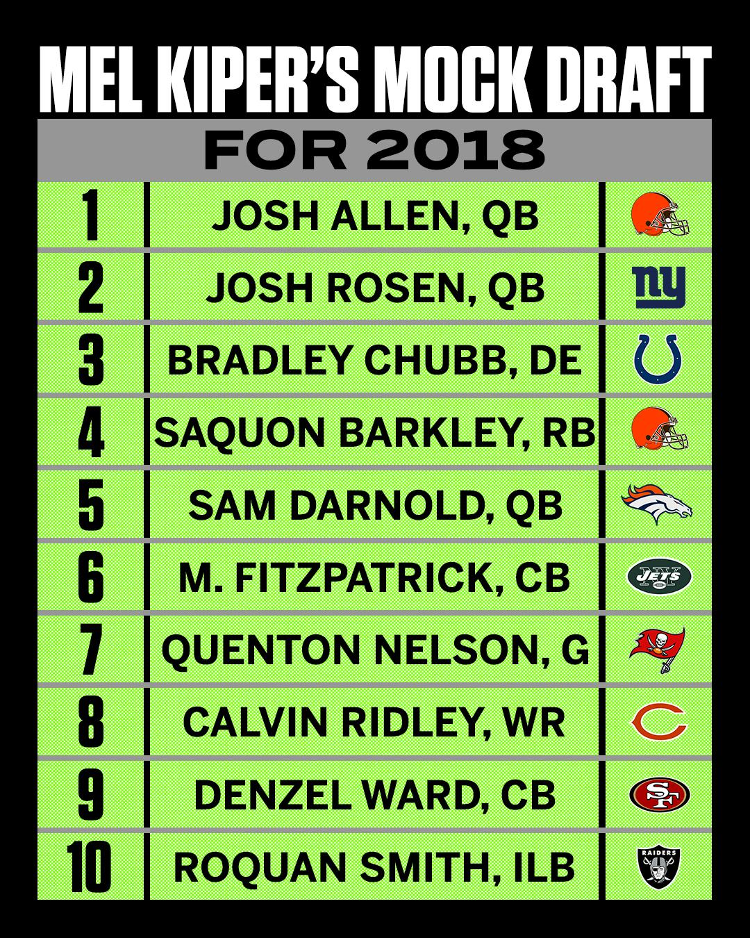 .@MelKiperESPN's first NFL mock draft is here: https://t.co/Y34zKKCnrS https://t.co/pNMc4nopfy