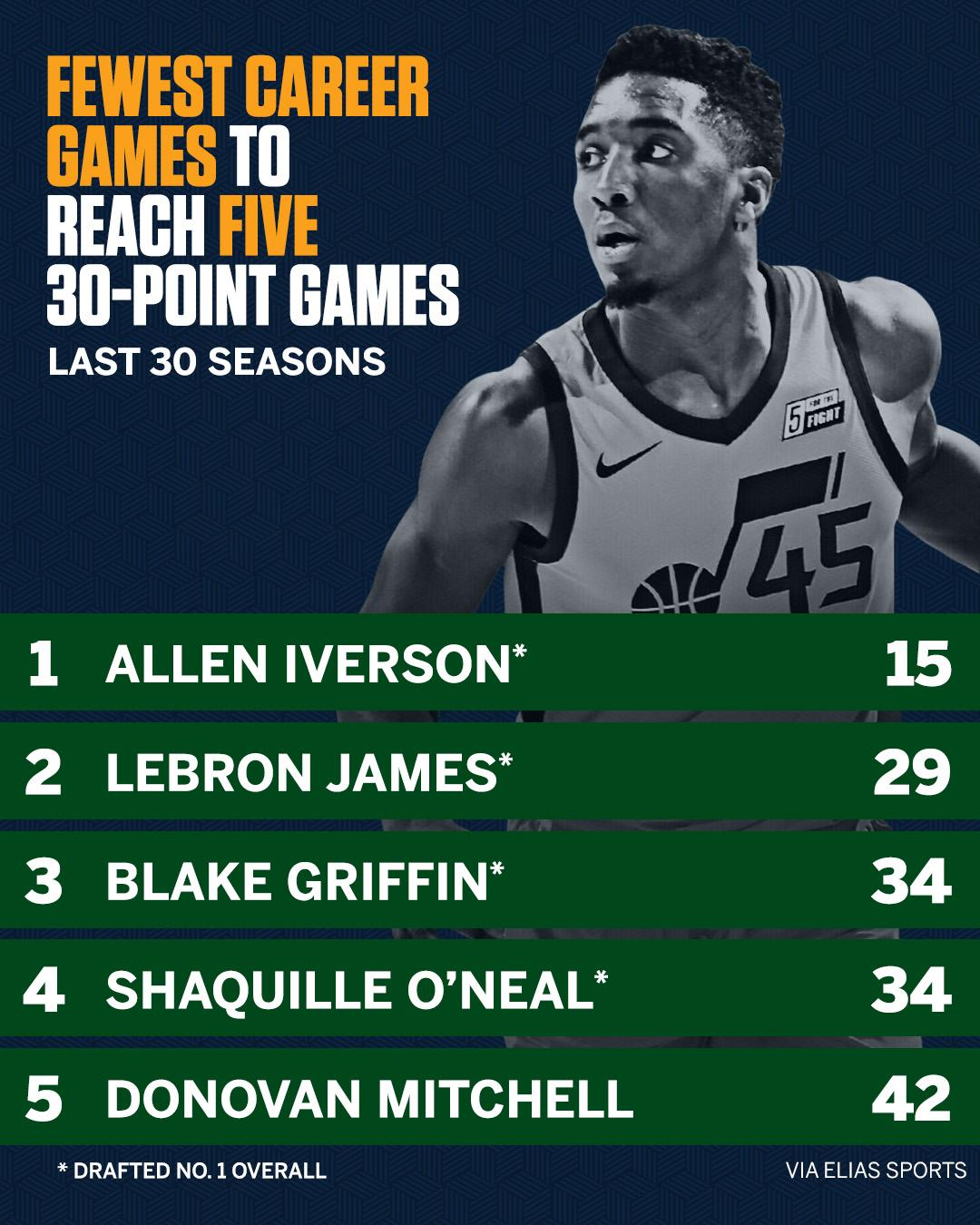 Donovan Mitchell is in some elite company. https://t.co/m4QC6nzADD