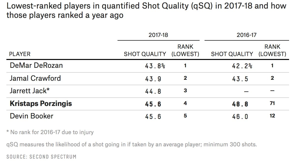 Porzingis has vaulted up the bad-shot leaderboard. https://t.co/JWdAIYgM3m https://t.co/QAgPTSWvIC