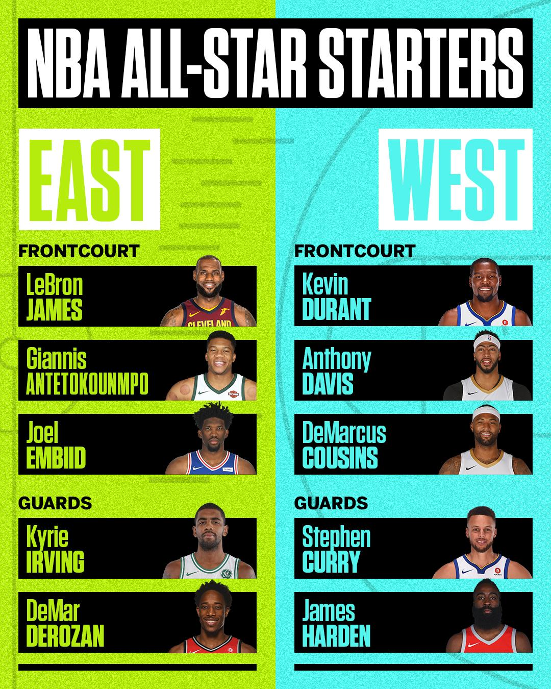 Your 2018 NBA All-Star starters: https://t.co/lur2u5eo3W