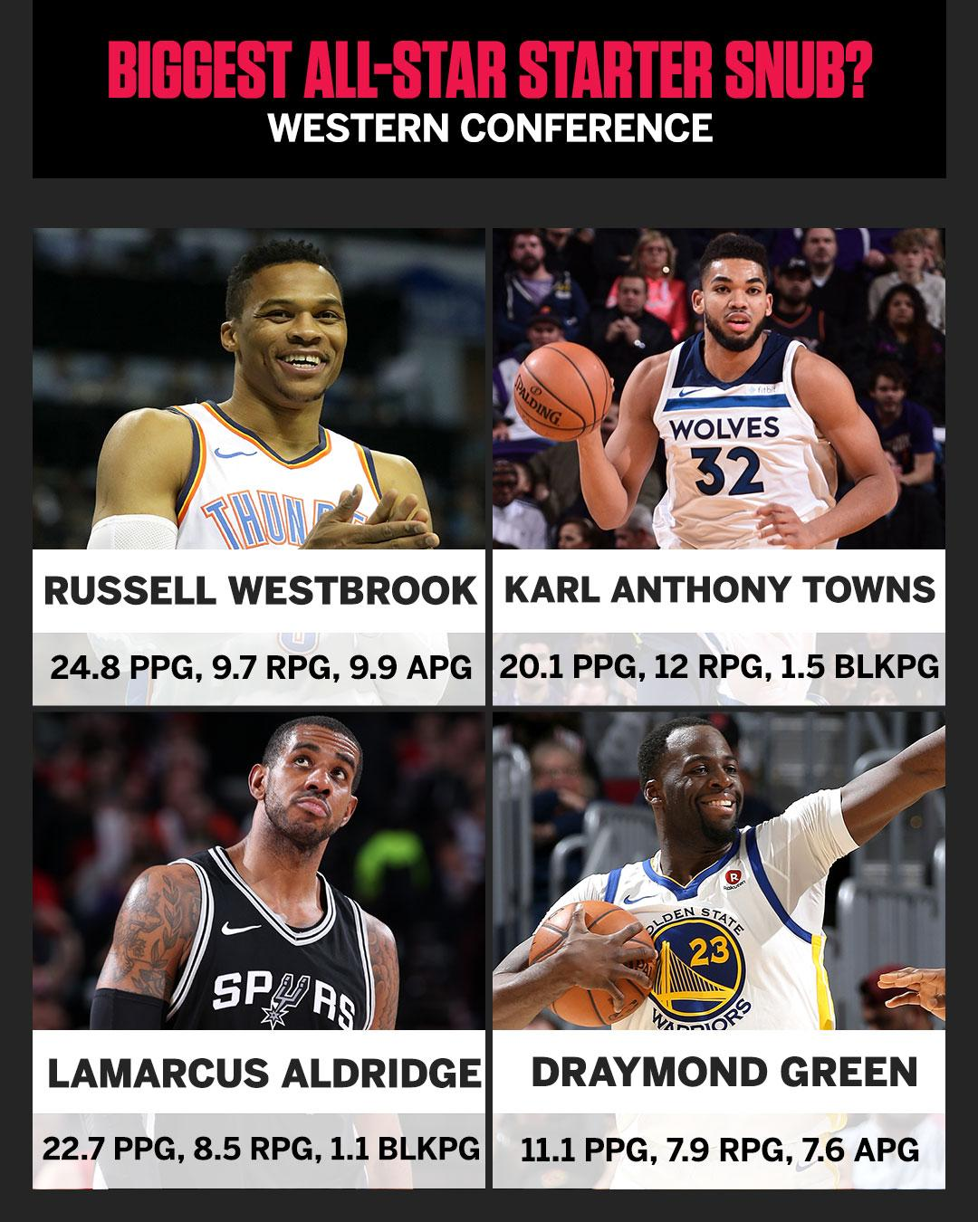 Who do you think should have made the cut in the West? https://t.co/kTlmfg9H4r