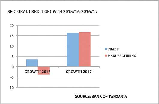 Banks shift lending to trade and manufacturing sectors