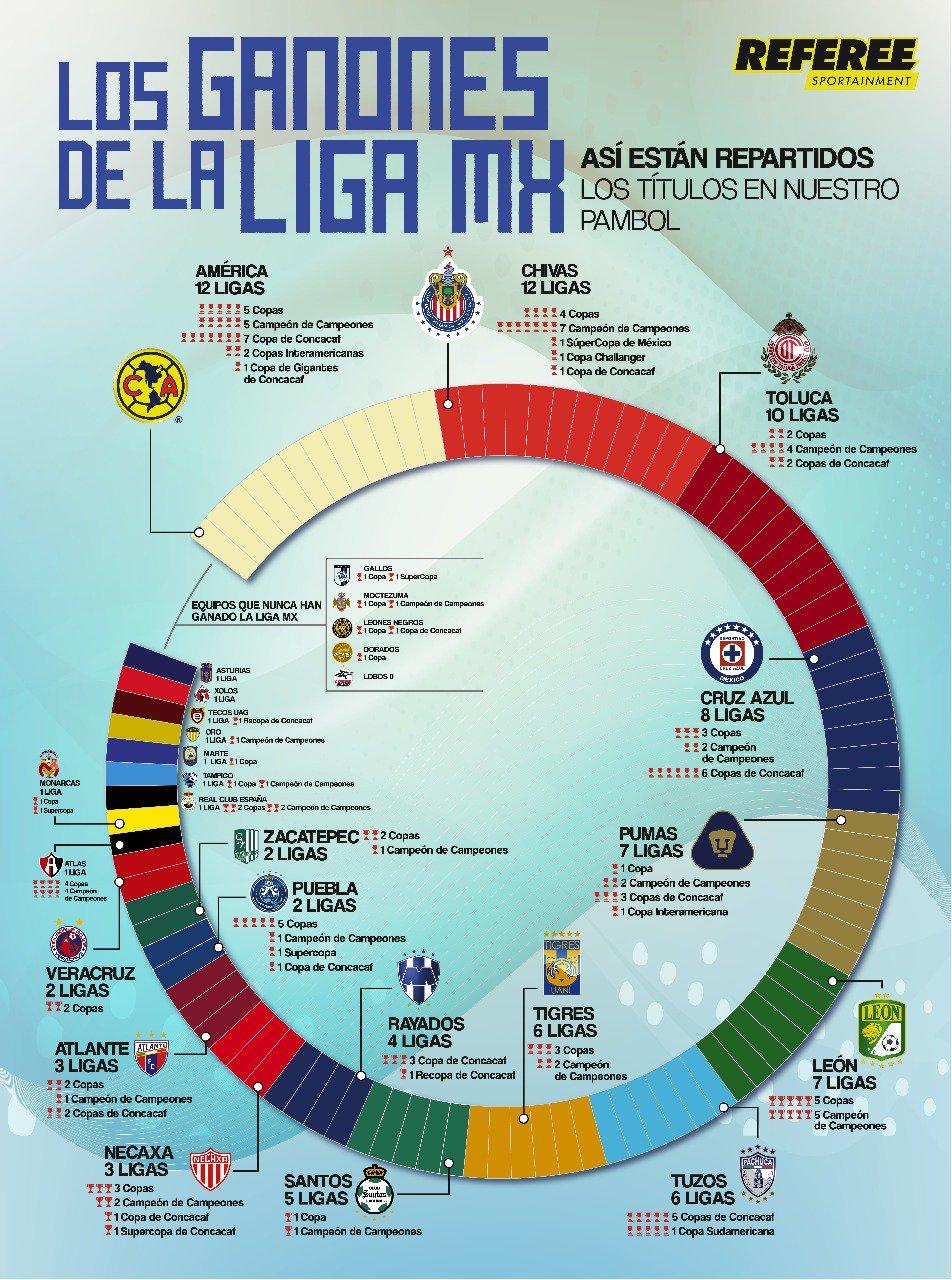 NO SE PELEEN! �������� Así se reparten en México todos los títulos de nuestro futbol... América el más ganador! https://t.co/cJdY9Vq7f0