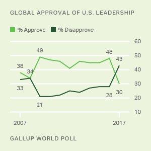 GallupNews norway