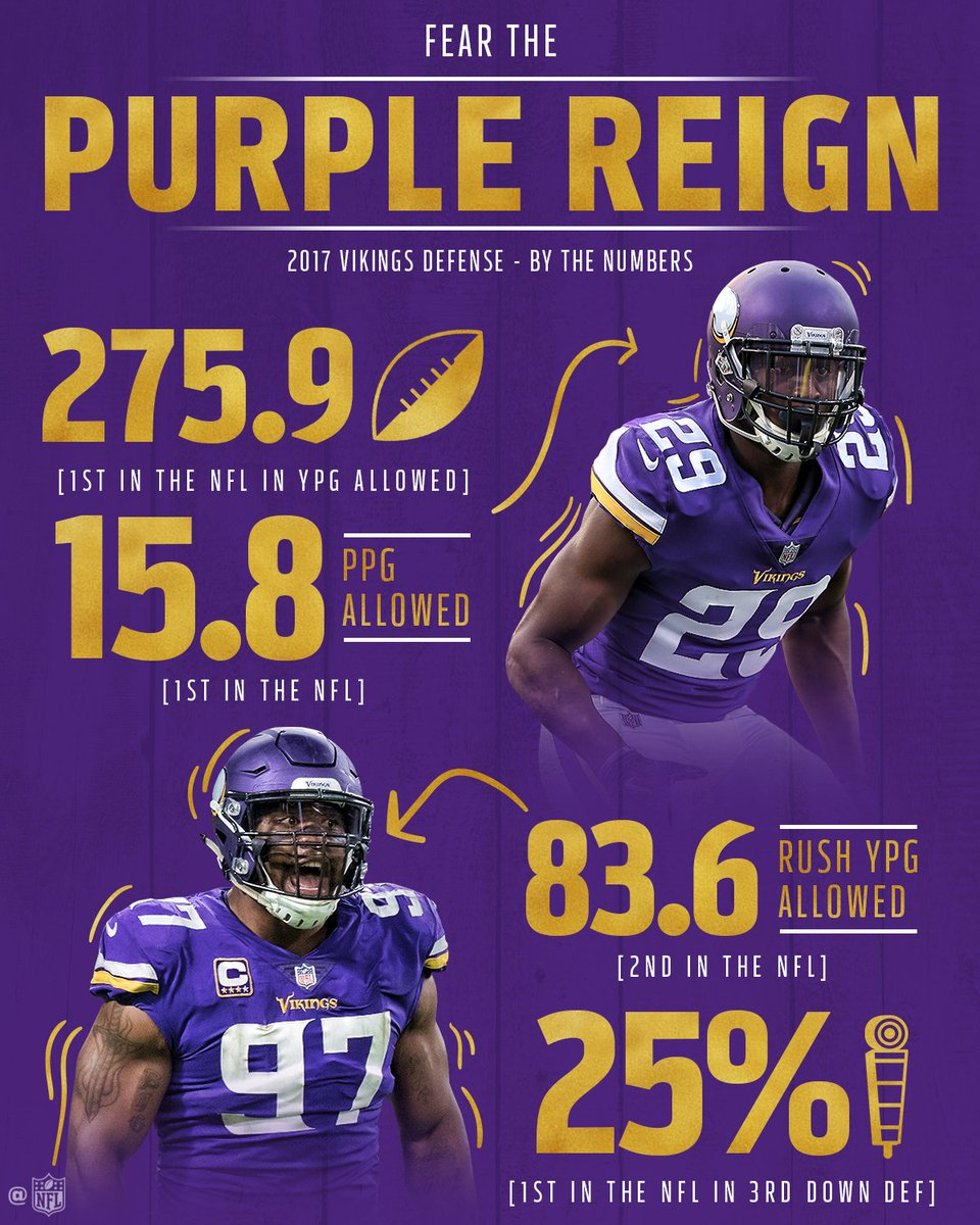 RT @NFL: The @Vikings' defense is for real, and the stats back it up. 💪 #NFLPlayoffs #Skol https://t.co/6eZYXOH8dq
