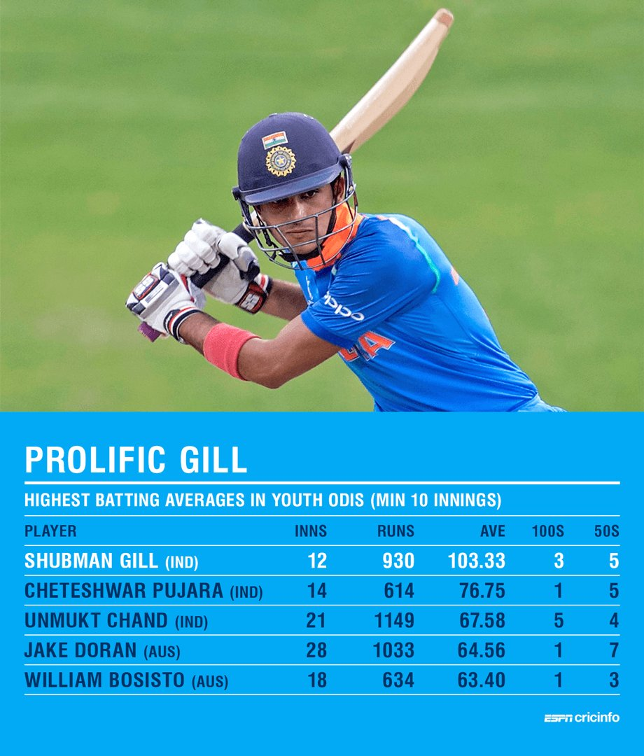 India's Shubman Gill is having a phenomenal run at the Under-19 level https://t.co/YRHJxCpT9x https://t.co/zwXqIR5shC
