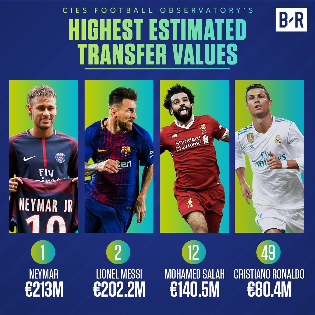 Cristiano Ronaldo Only Europe's 49th Most Valuable Player, Says CIES Study