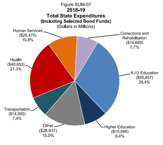 two handy pie charts one shows how california intends to spend the