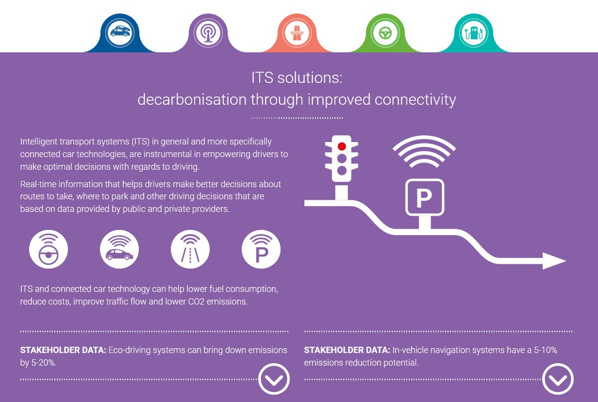 """test Twitter Media - """"#ITS and connected car technology can help lower fuel consumption, reduce costs, improve traffic flow and lower CO2 emissions."""" 👍 @ACEA_eu 