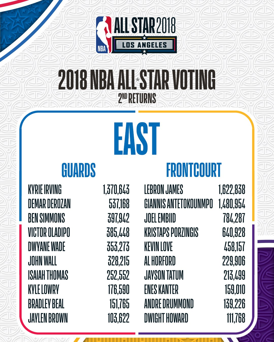 The Second #NBAAllStar Voting Returns for Eastern Conference players!  VOTE NOW: https://t.co/UjbrNUQ7Vw https://t.co/pd1IaxfinV
