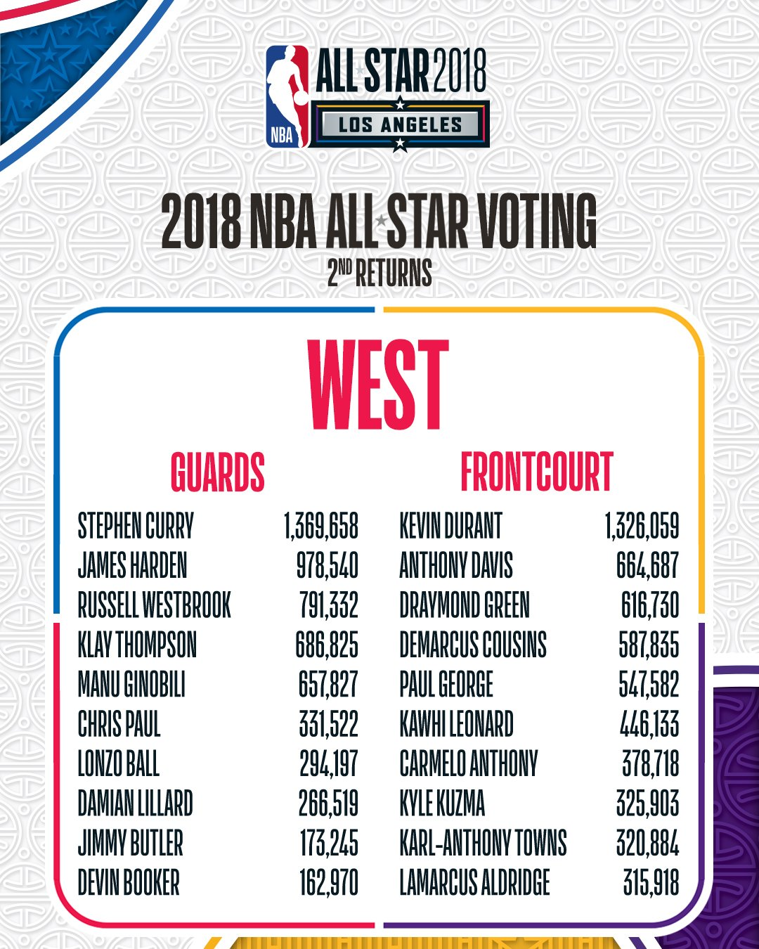 The Second #NBAAllStar Voting Returns for Western Conference players!  VOTE NOW: https://t.co/UjbrNUQ7Vw https://t.co/P9Y0ufSIvd
