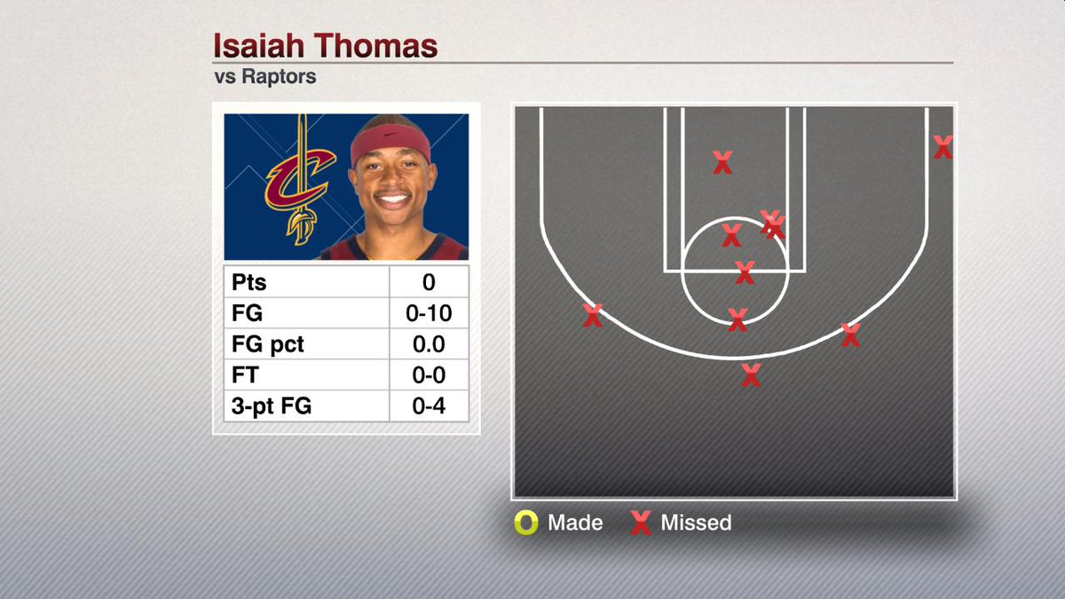 Isaiah Thomas missed all 10 of espnstatsinfo