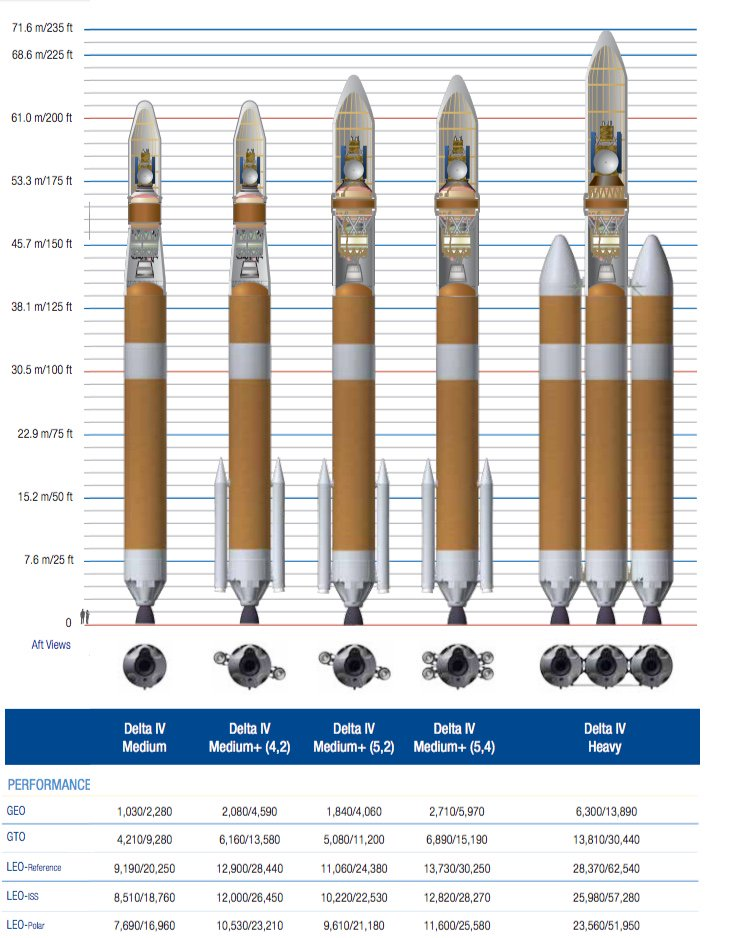 RT @genejm29: #NROL47 #DeltaIV via .@ulalaunch  Meet the Delta family of boosters. https://t.co/TWXUIJtSDh