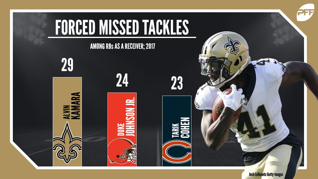 In 2017, no RB forced more missed tackles as a receiver than Alvin Kamara https://t.co/iNH0UwKrux